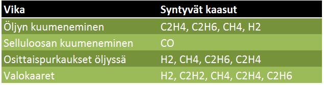 syntyvät_kaasut-kaasuanalysaattorien_vertailu